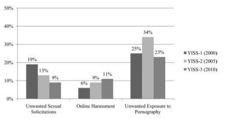 Gráfica de la evolución de las solicitudes sexuales, ciberbullying y pornografía online (2000-2010)