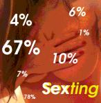 sexting-estadisticas